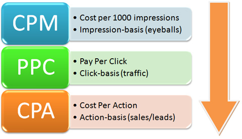 Conceptos Marketing Online