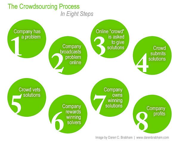 Proceso Crowdsourcing